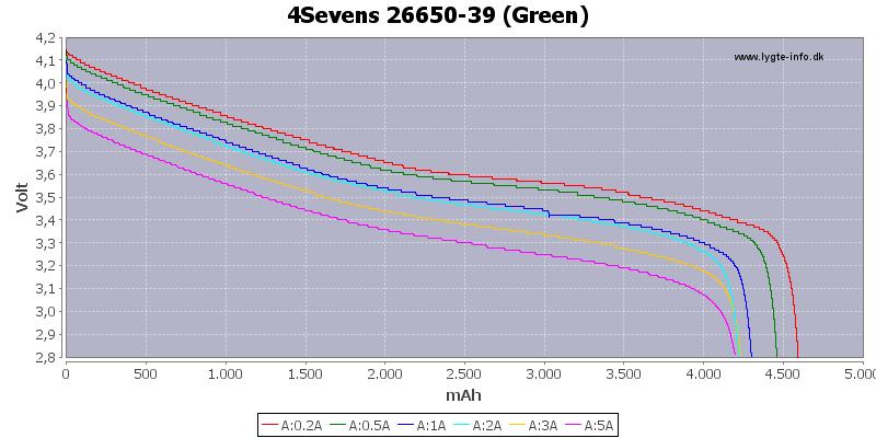 Capacity-4Sevens-26650-3900