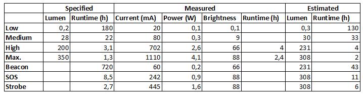 Measurements18650