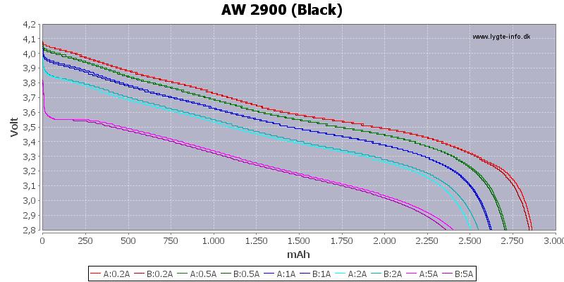 Capacity-AW-2900