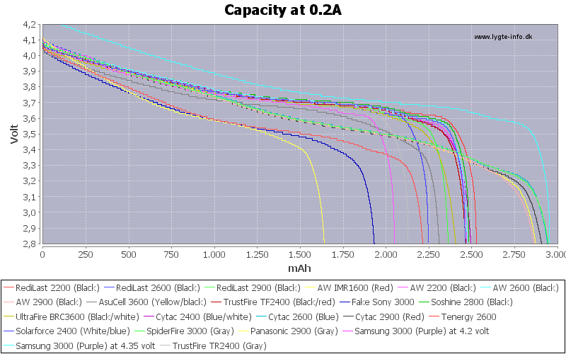 18650 Battery Test With Capacity Curves For Many Cells