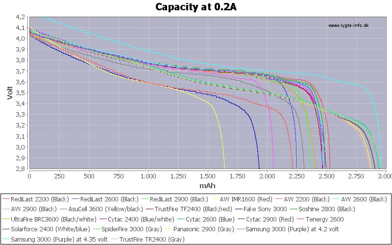 Capacity-0.2A