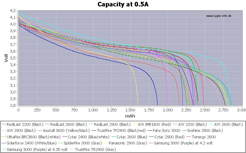 Capacity-0.5A