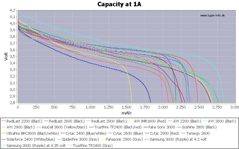 Capacity-1A