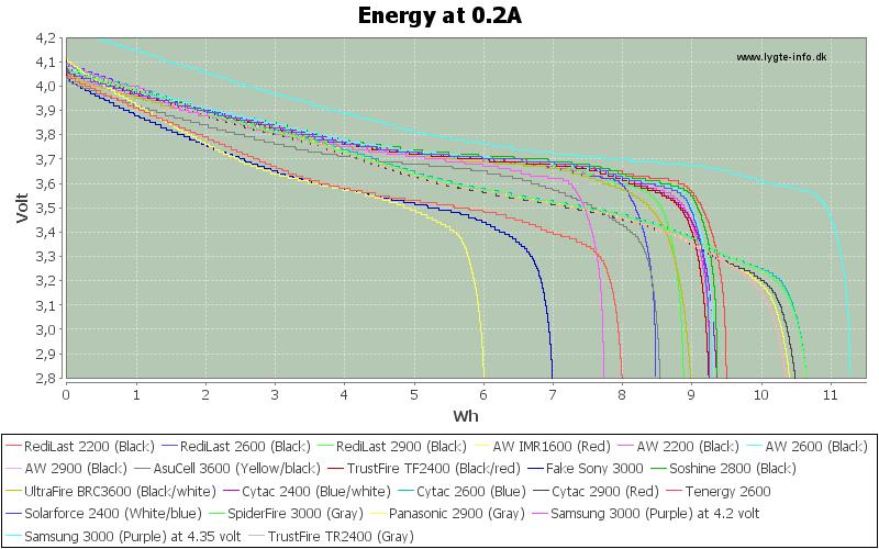 Energy-0.2A