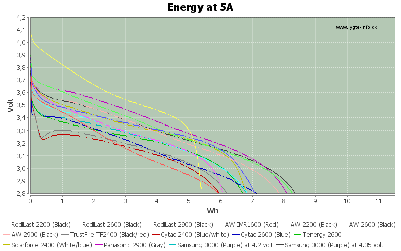 Energy-5A