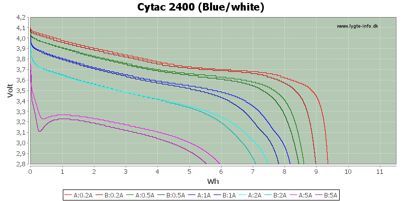 Energy-Cytac-2400