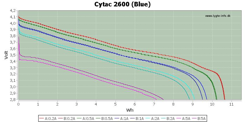 Energy-Cytac-2600