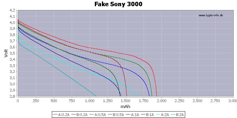 Capacity-FakeSony-3000