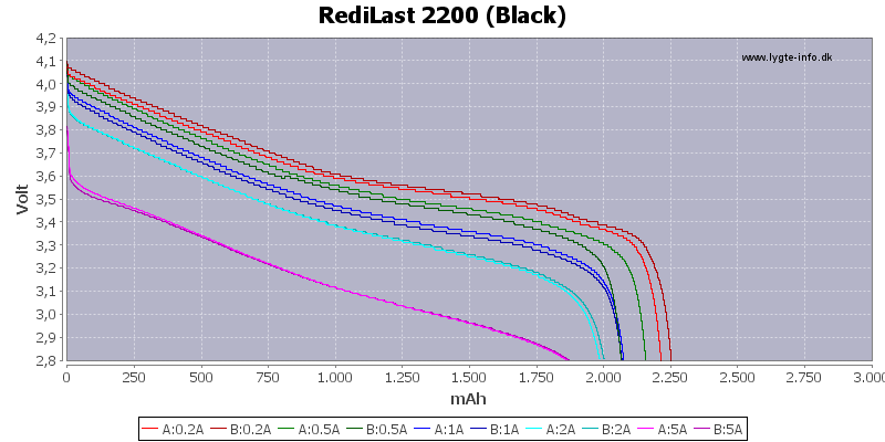 Capacity-RediLast-2200