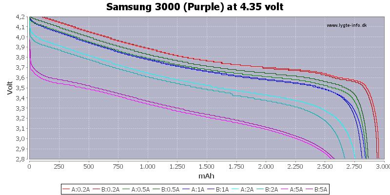 Capacity-Samsung-3000-4.35V