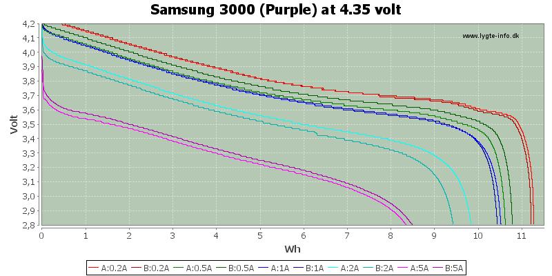 Energy-Samsung-3000-4.35V