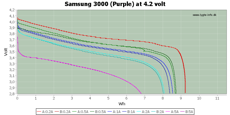Energy-Samsung-3000