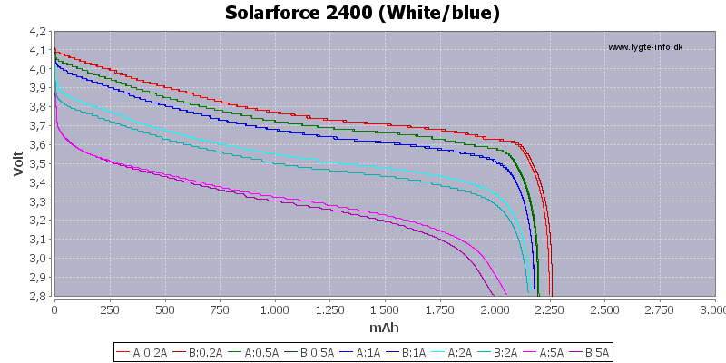 Capacity-Solarforce-2400