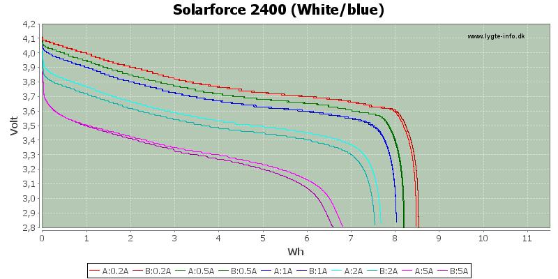 Energy-Solarforce-2400