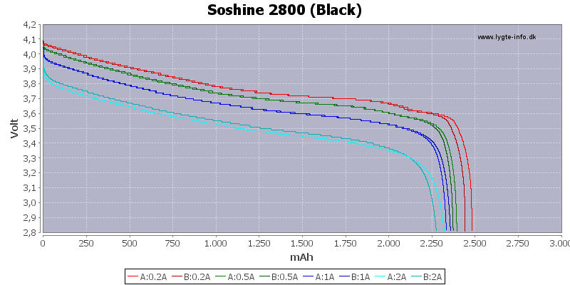 Capacity-Soshine-2800