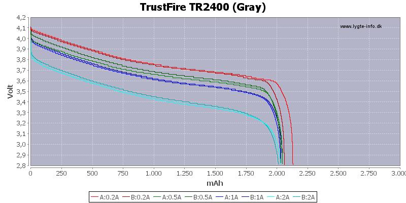 Capacity-TrustFire-2400-gray