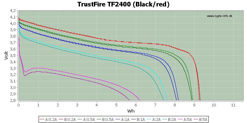Energy-TrustFire-2400