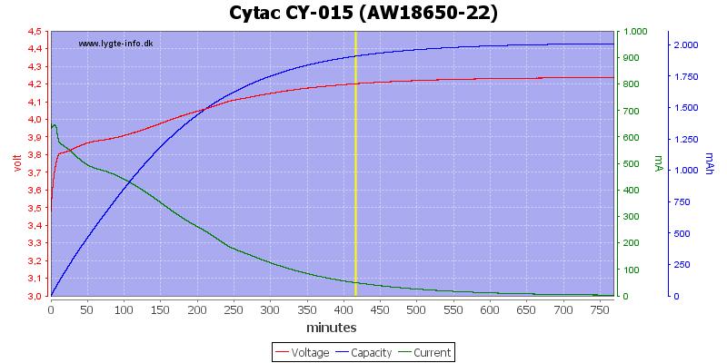 Cytac%20CY-015%20%28AW18650-22%29