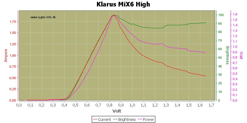 Klarus%20MiX6%20High
