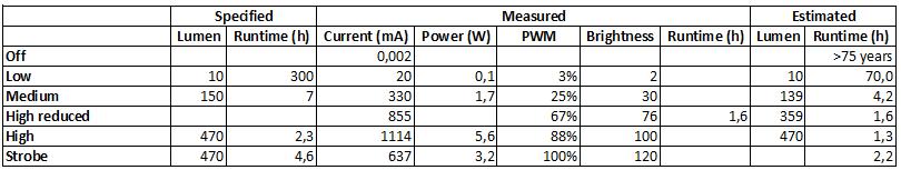 MeasurementsCR123