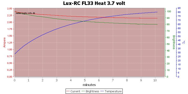 Lux-RC%20FL33%20Heat%203.7%20volt