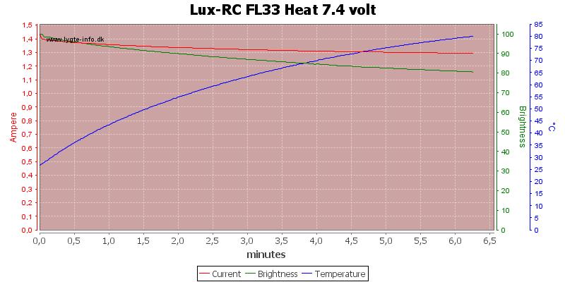 Lux-RC%20FL33%20Heat%207.4%20volt