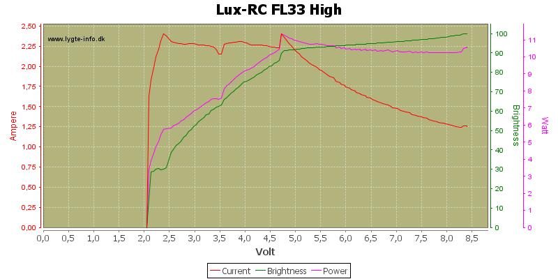 Lux-RC%20FL33%20High