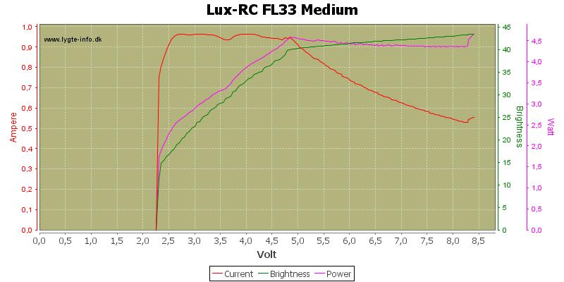 Lux-RC%20FL33%20Medium