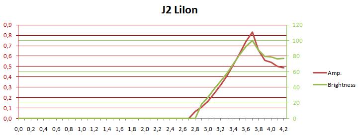 J2LiIonCurrentLux