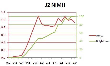 J2NiMHCurrentLux