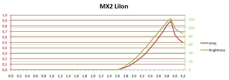 MX2CurrentLux