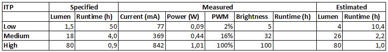 Measurements%20ITP