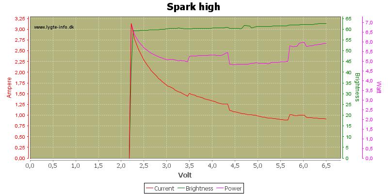 Spark%20high
