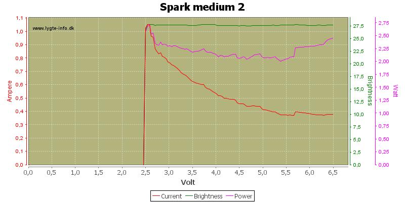 Spark%20medium%202