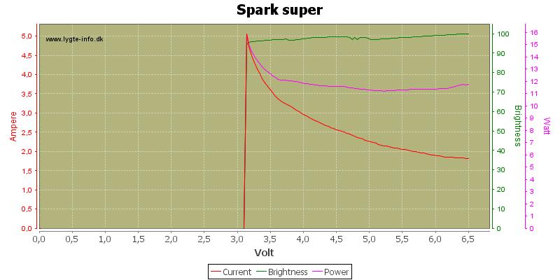Spark%20super