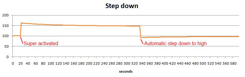 Stepdown