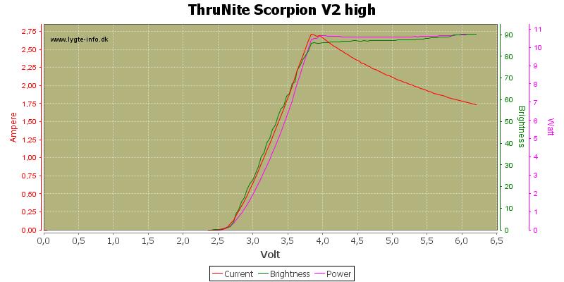 ThruNite%20Scorpion%20V2%20high