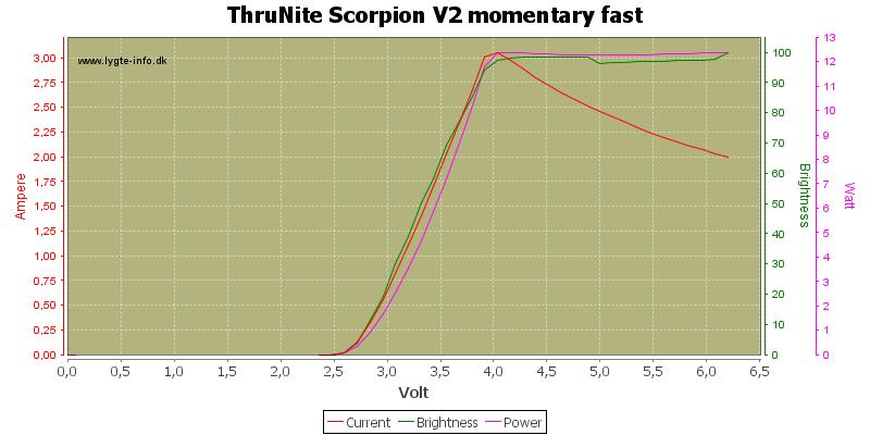 ThruNite%20Scorpion%20V2%20momentary%20fast