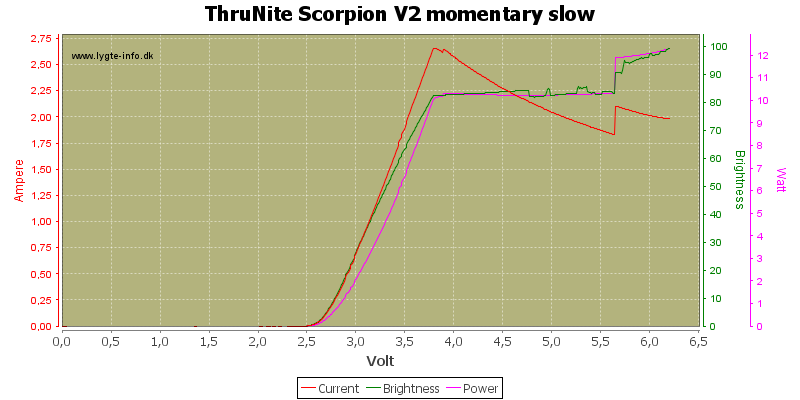 ThruNite%20Scorpion%20V2%20momentary%20slow