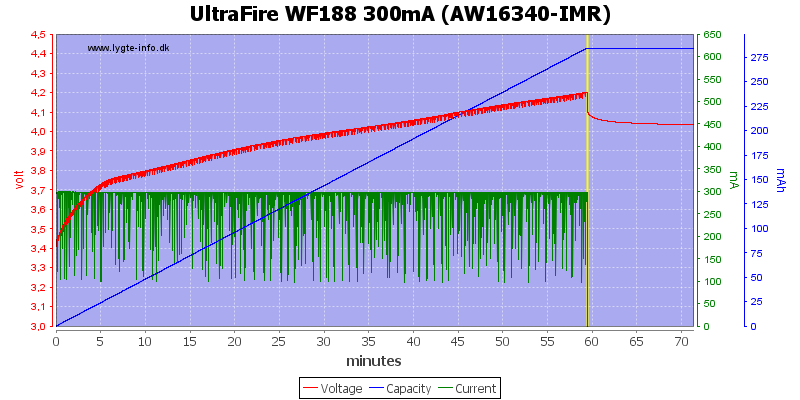UltraFire%20WF188%20300mA%20%28AW16340-IMR%29