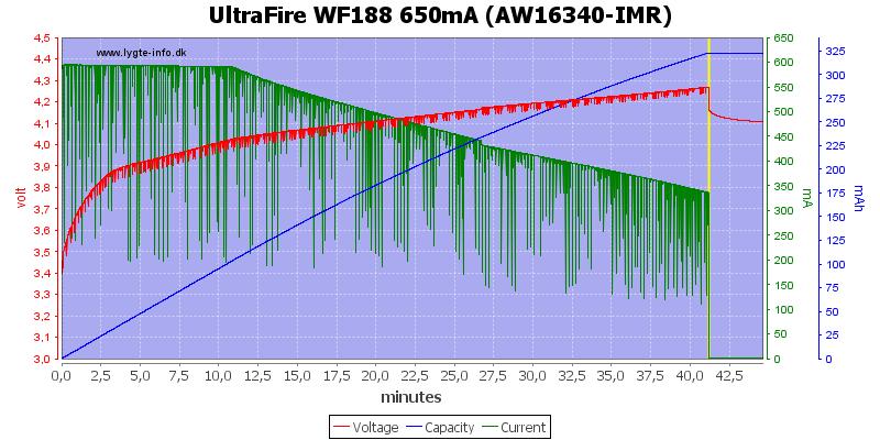 UltraFire%20WF188%20650mA%20%28AW16340-IMR%29