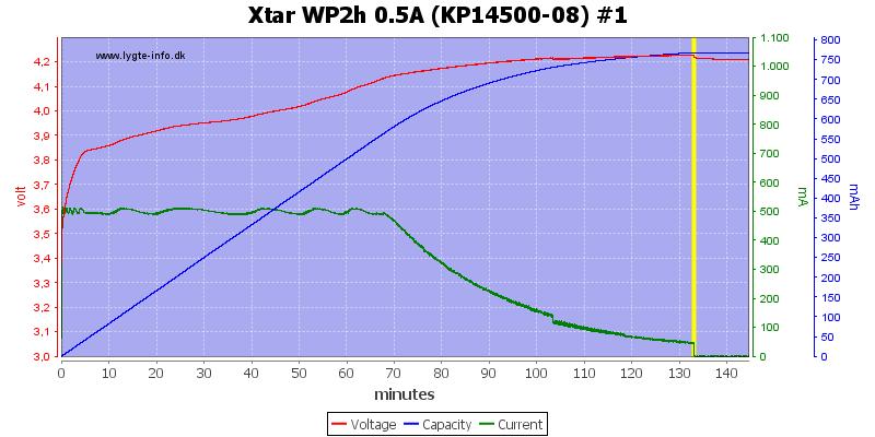Xtar%20WP2h%200.5A%20(KP14500-08)%20%231