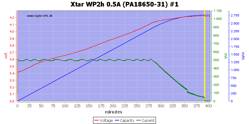Xtar%20WP2h%200.5A%20(PA18650-31)%20%231