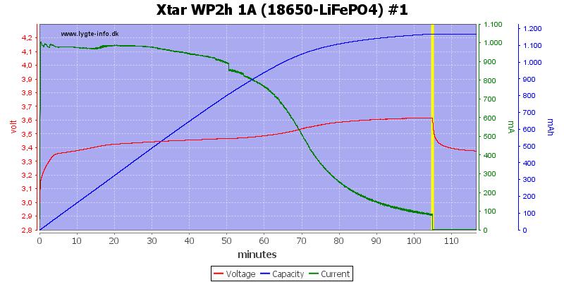 Xtar%20WP2h%201A%20(18650-LiFePO4)%20%231