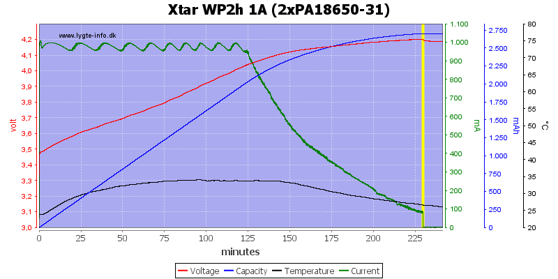 Xtar%20WP2h%201A%20(2xPA18650-31)