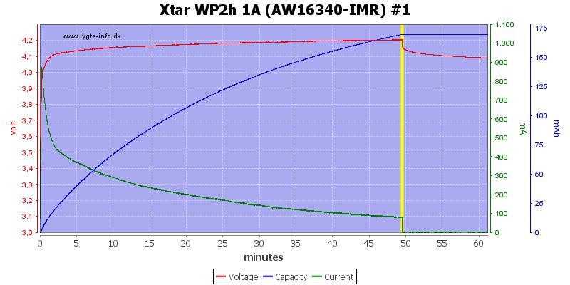 Xtar%20WP2h%201A%20(AW16340-IMR)%20%231