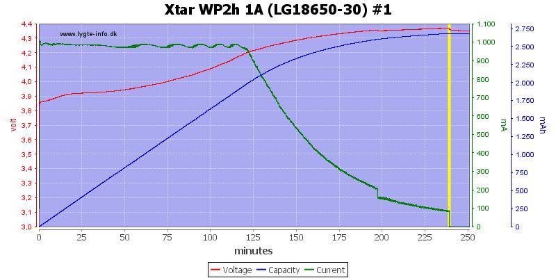 Xtar%20WP2h%201A%20(LG18650-30)%20%231