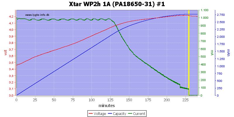 Xtar%20WP2h%201A%20(PA18650-31)%20%231