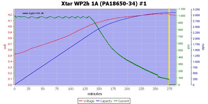 Xtar%20WP2h%201A%20(PA18650-34)%20%231