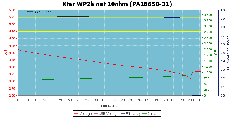 Xtar%20WP2h%20out%2010ohm%20(PA18650-31)